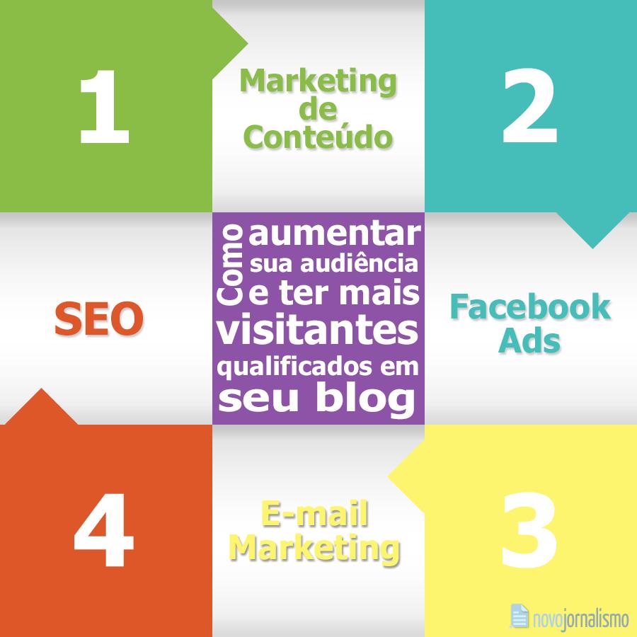 Como aumentar sua audiência e ter mais visitantes qualificados em seu blog [em 4 passos]