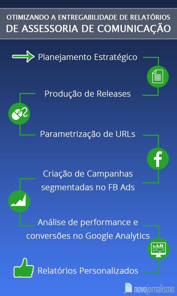 Infográfico - Assessoria de Imprensa e Facebook Ads: Estratégias Integradas