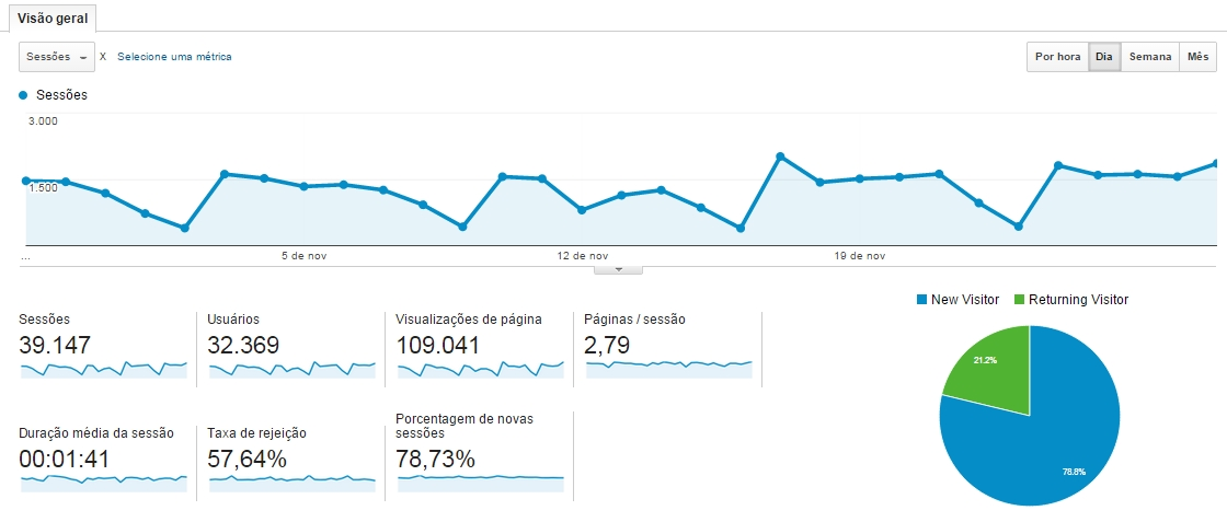 Google Analytics - visão geral