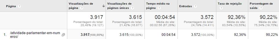 Google Analytics - análise de página
