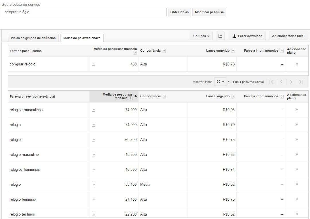 Como produzir conteúdo de qualidade para lojas virtuais - Google AdWords Keyword Planner