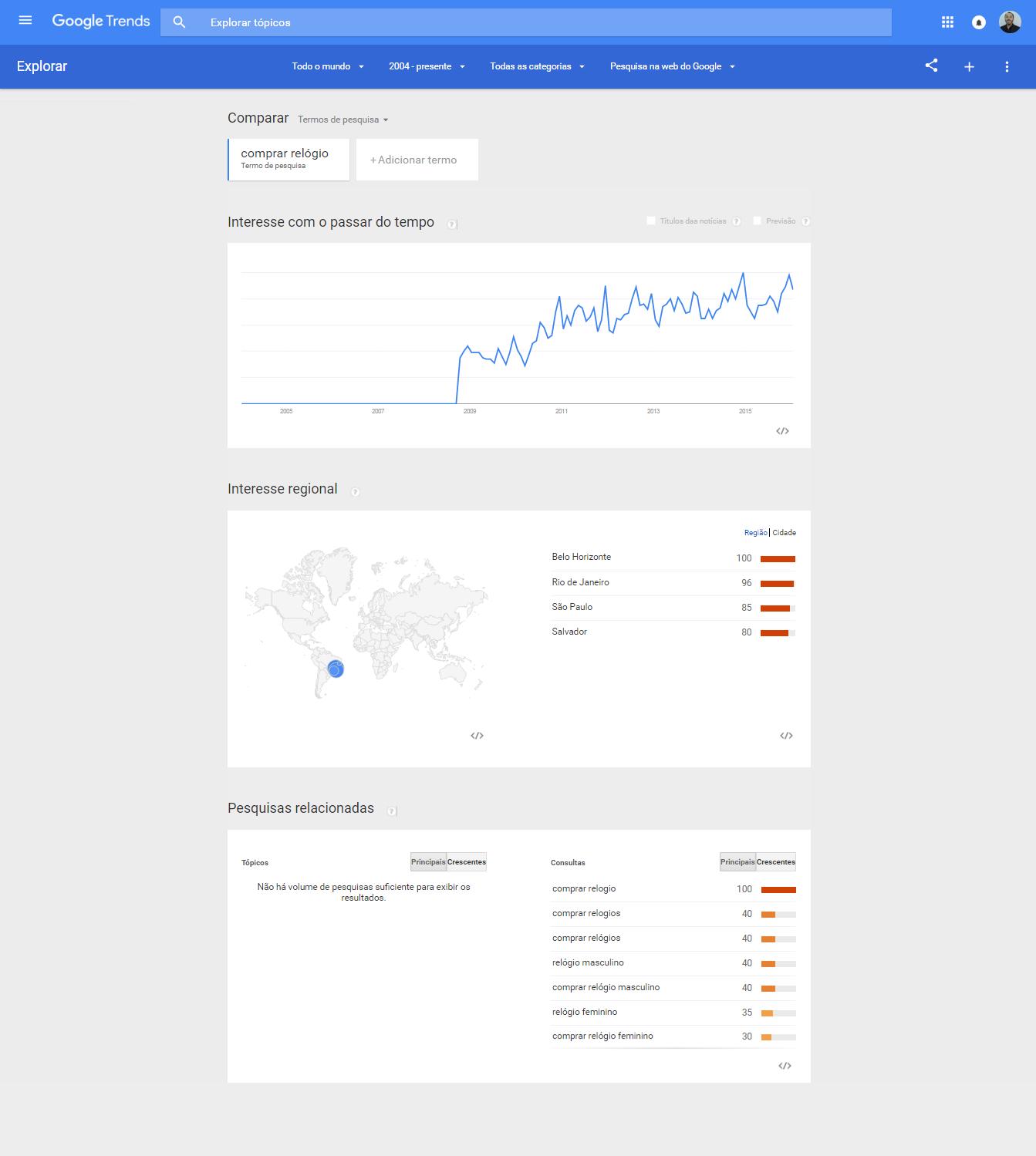 Como produzir conteúdo de qualidade para lojas virtuais - Google Trends