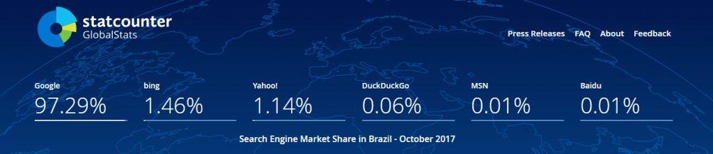 O Google tem mais de 97% de share de mercado entre os mecanismos de busca no Brasil, segundo dados da StatCounter Global Stats (atualizados em outubro/2017)